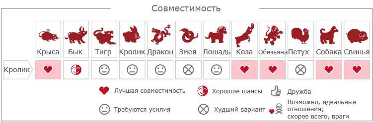 Совместимость Кролика и других знаков восточного гороскопа