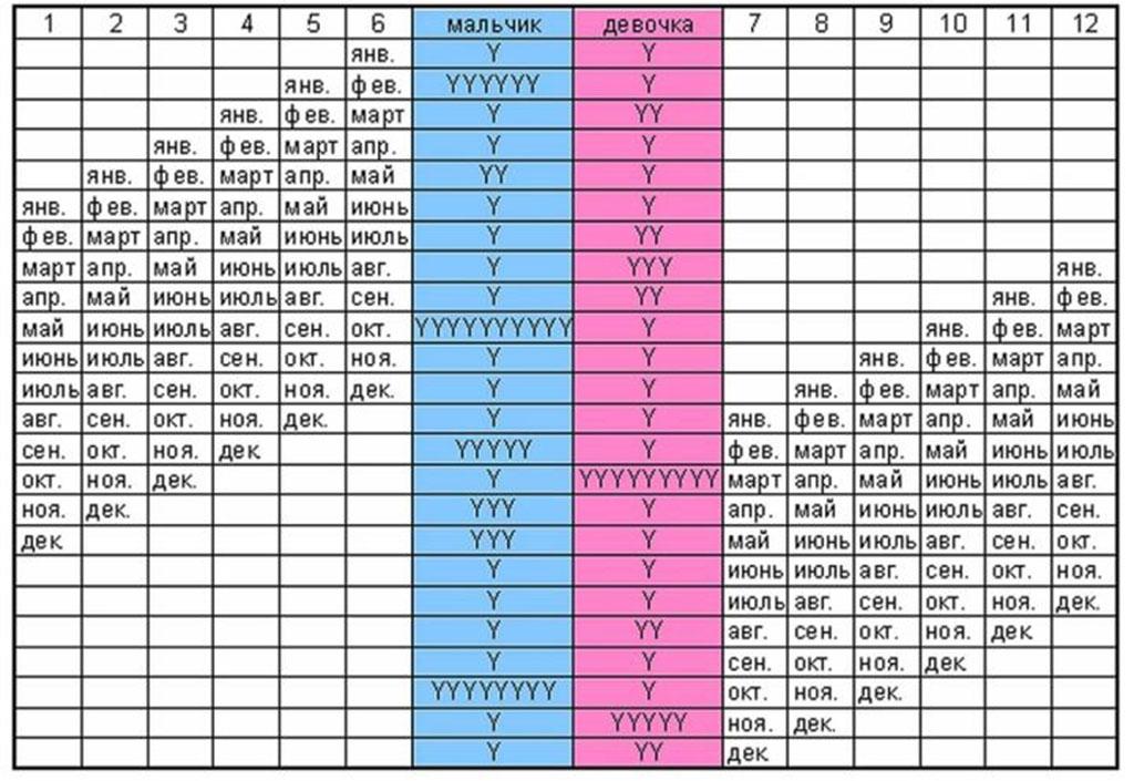 Японская таблица для определения пола ребенка